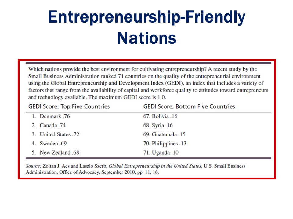 Entrepreneurship-Friendly Nations