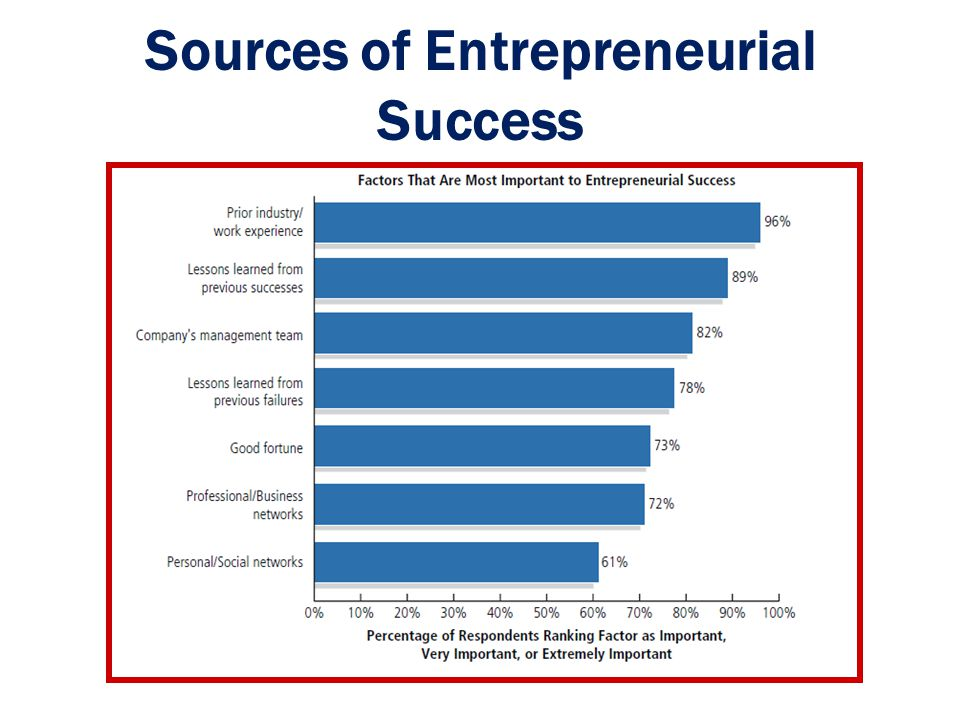 Sources of Entrepreneurial Success