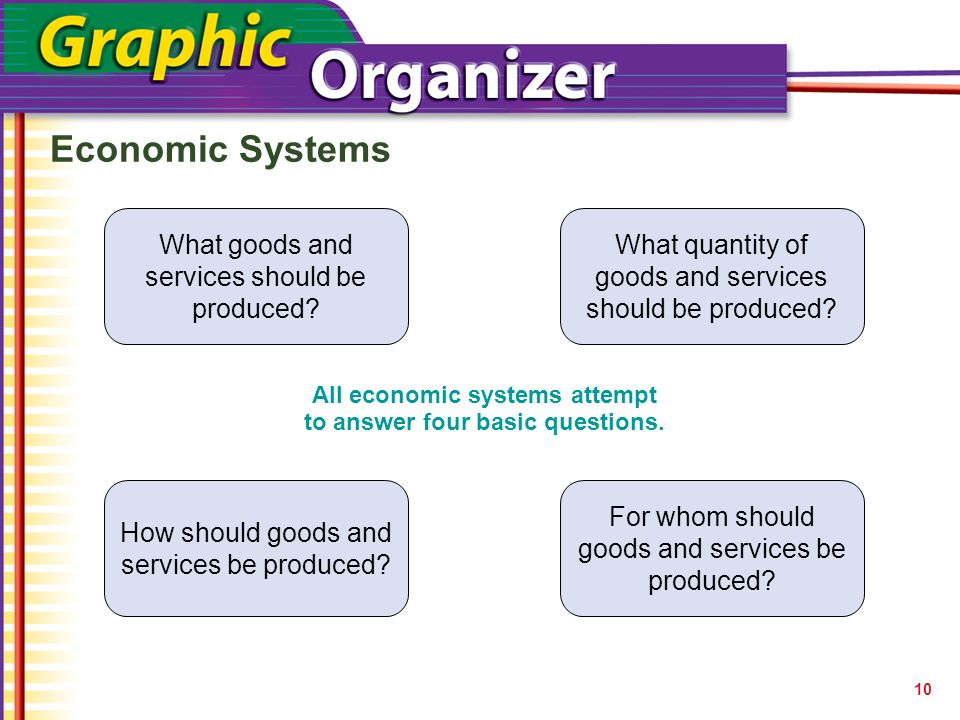 All economic systems attempt to answer four basic questions.