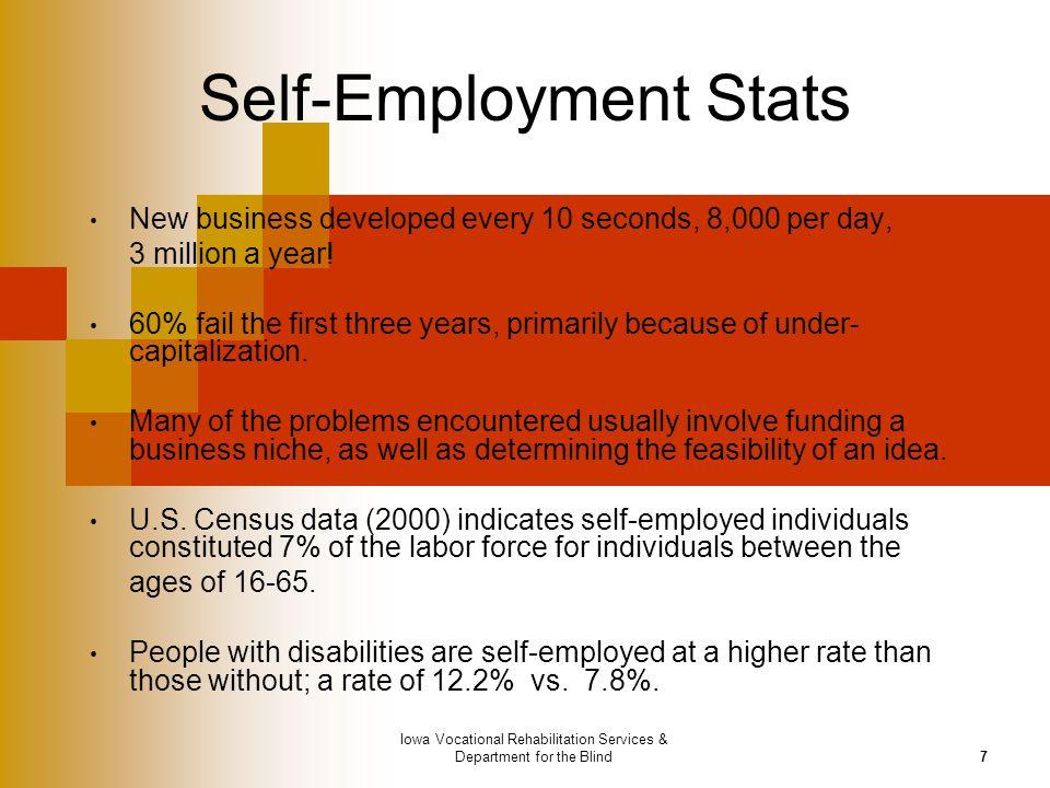 Self-Employment Stats