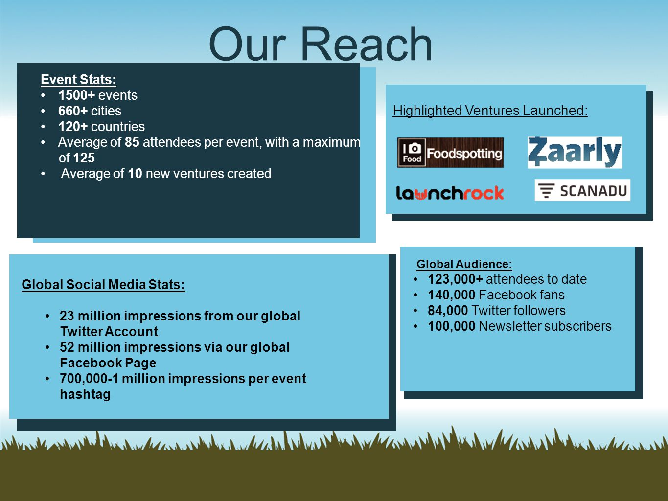 Our Reach Highlighted Ventures Launched: Event Stats: 1500+ events