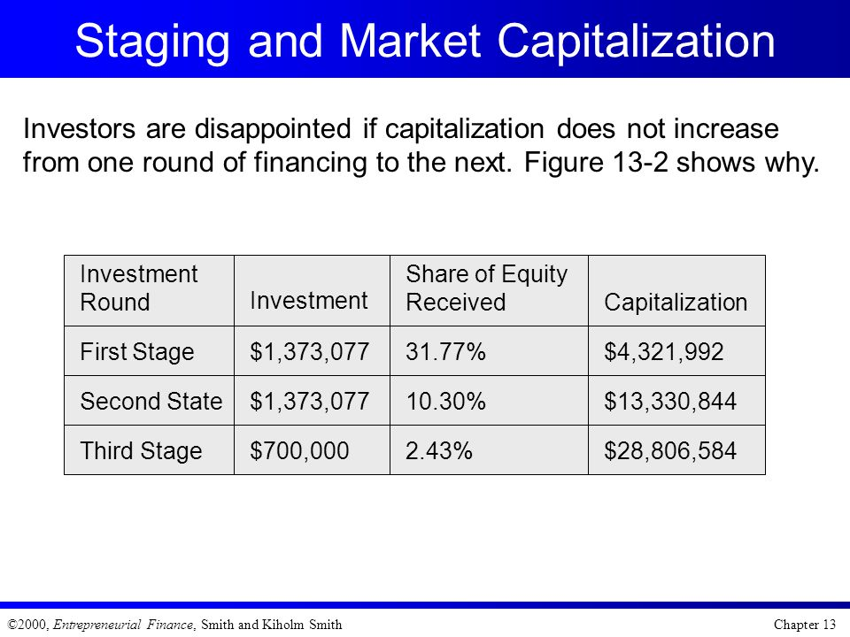 Staging and Market Capitalization