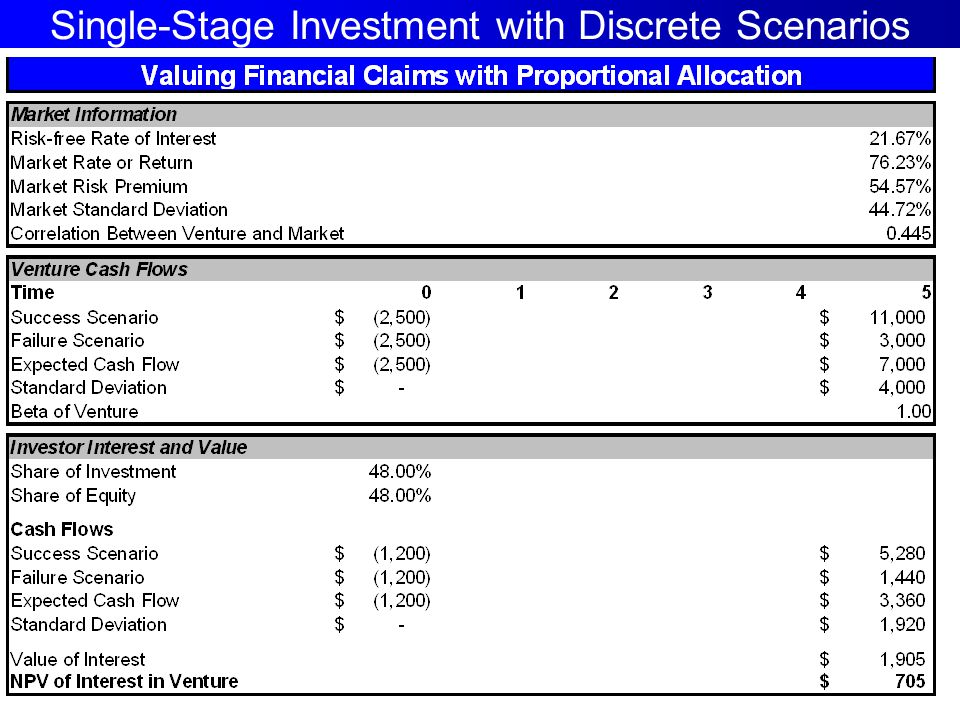 Single-Stage Investment with Discrete Scenarios