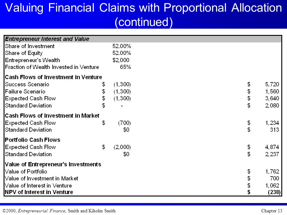 Valuing Financial Claims with Proportional Allocation (continued)
