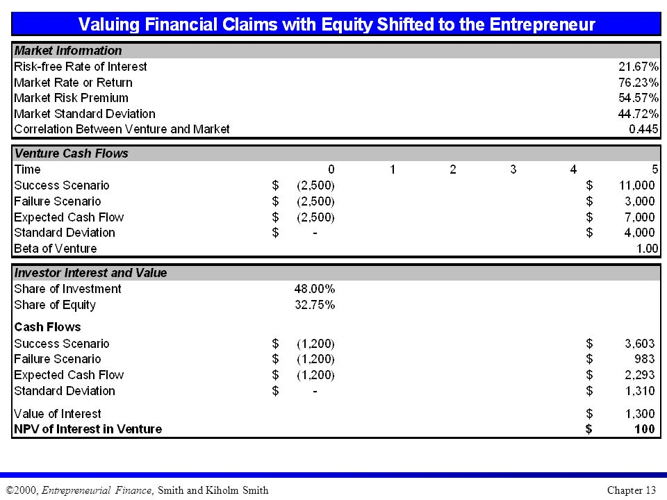 ©2000, Entrepreneurial Finance, Smith and Kiholm Smith Chapter 13