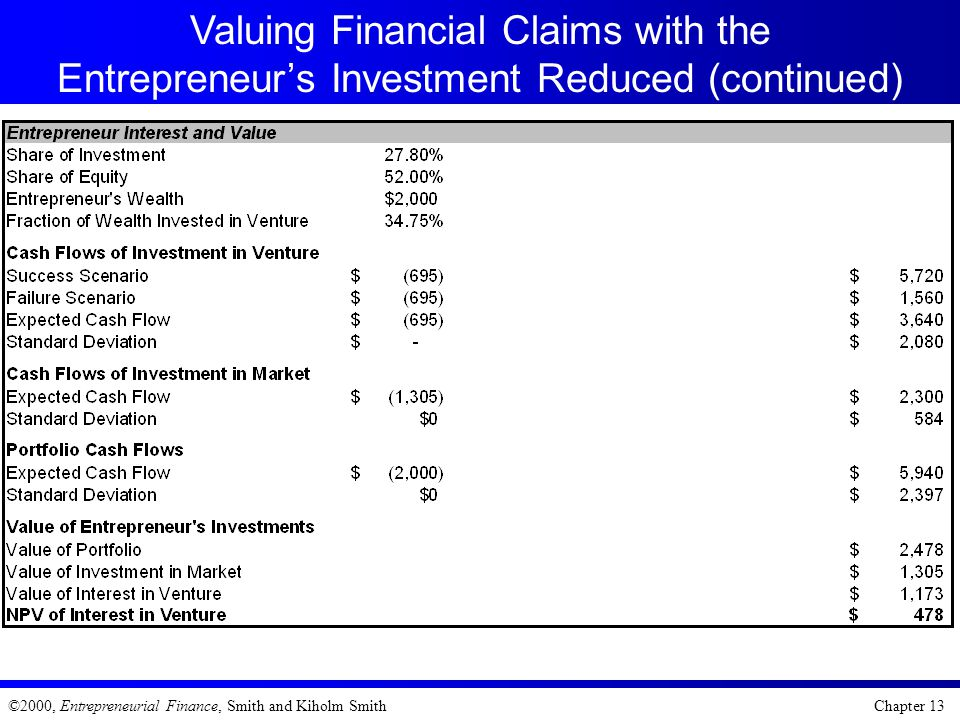 Valuing Financial Claims with the Entrepreneur's Investment Reduced (continued)
