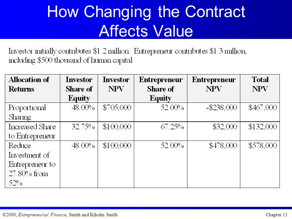 How Changing the Contract Affects Value