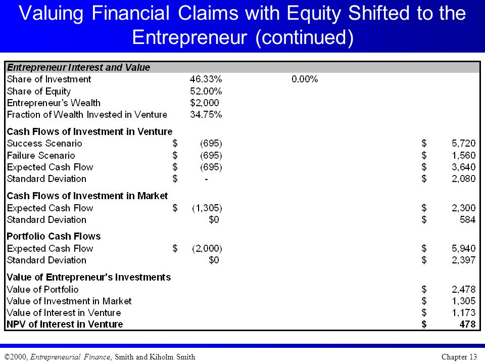 Valuing Financial Claims with Equity Shifted to the Entrepreneur (continued)