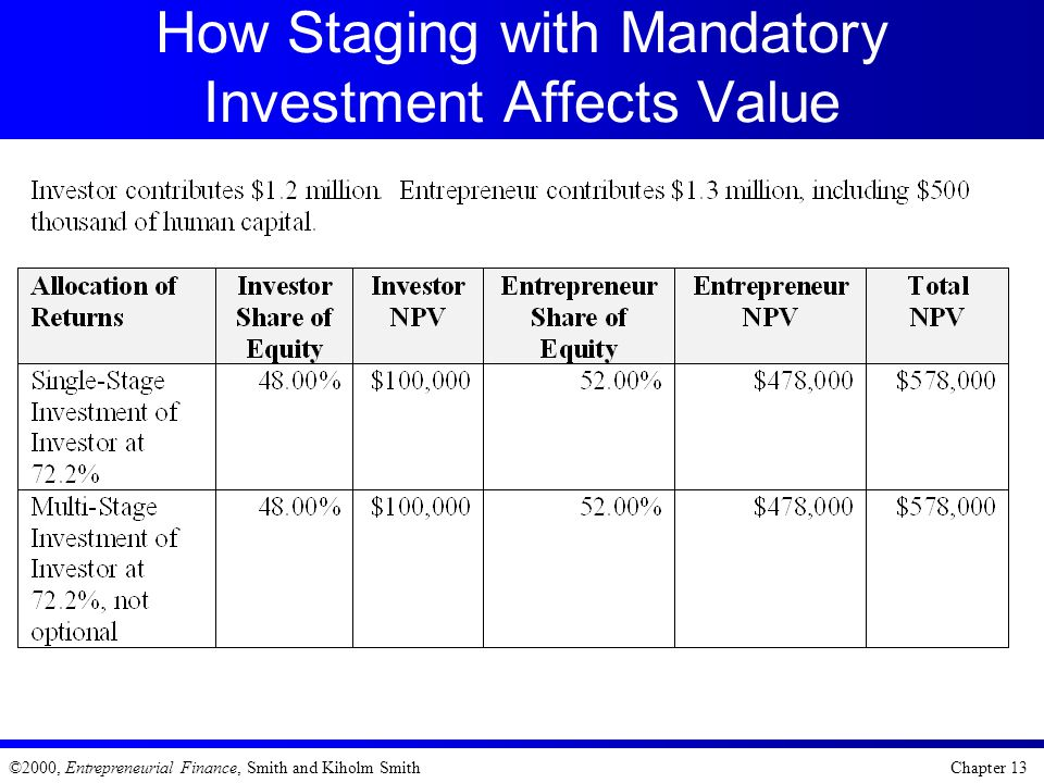 How Staging with Mandatory Investment Affects Value