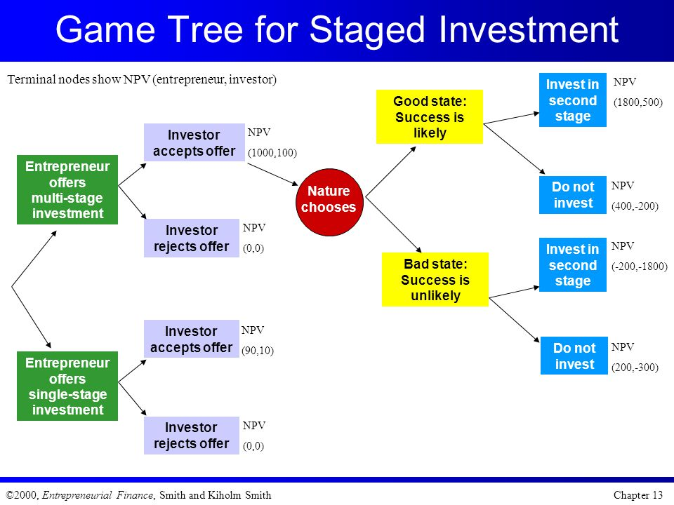 Game Tree for Staged Investment