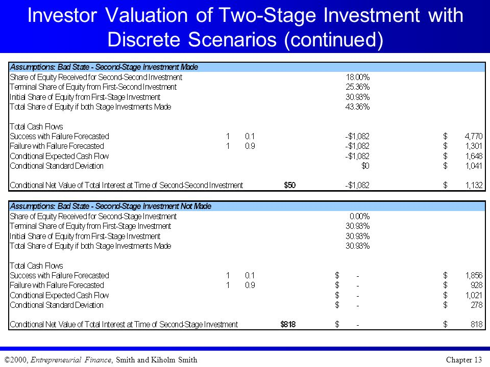 Investor Valuation of Two-Stage Investment with Discrete Scenarios (continued)