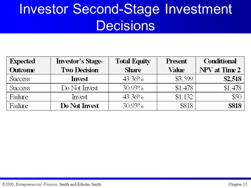 Investor Second-Stage Investment Decisions