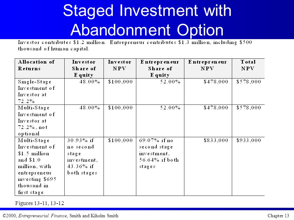 Staged Investment with Abandonment Option