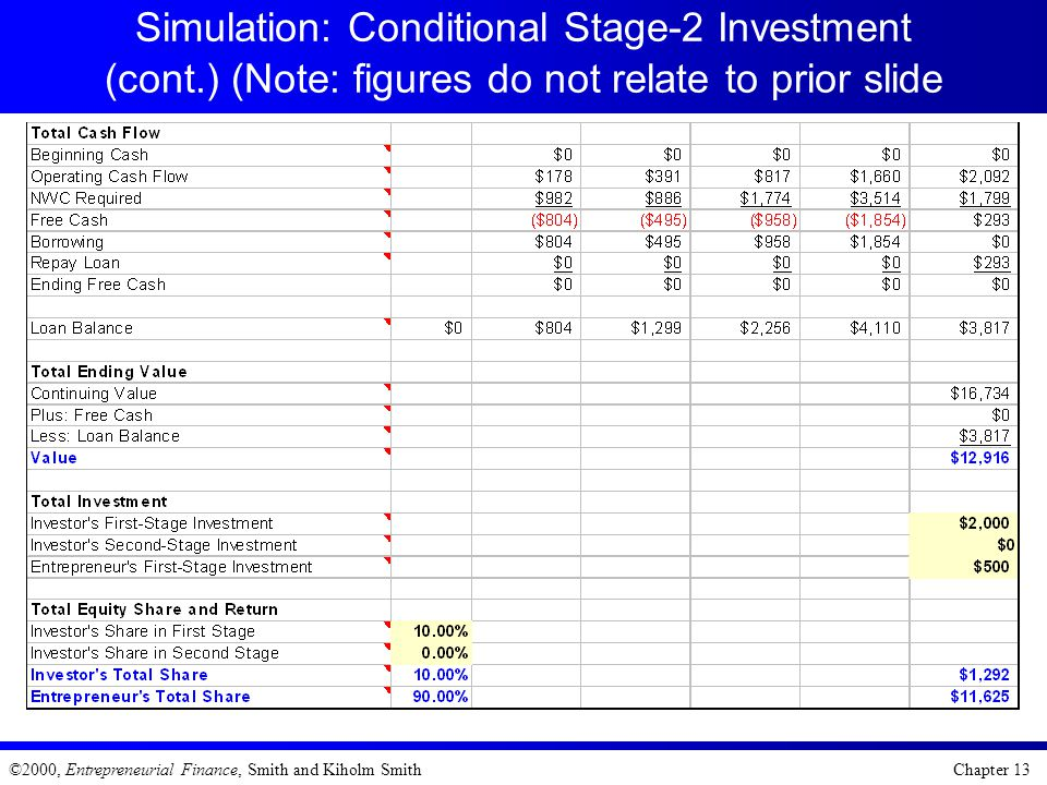 Simulation: Conditional Stage-2 Investment (cont