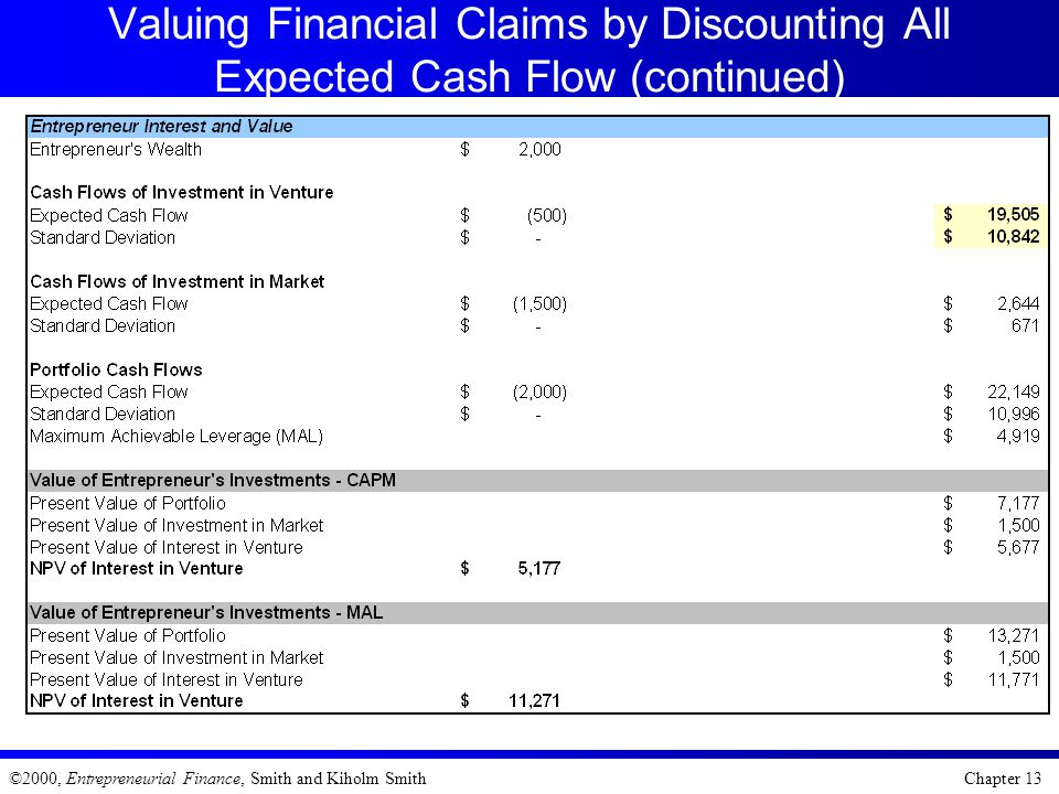 Valuing Financial Claims by Discounting All Expected Cash Flow (continued)