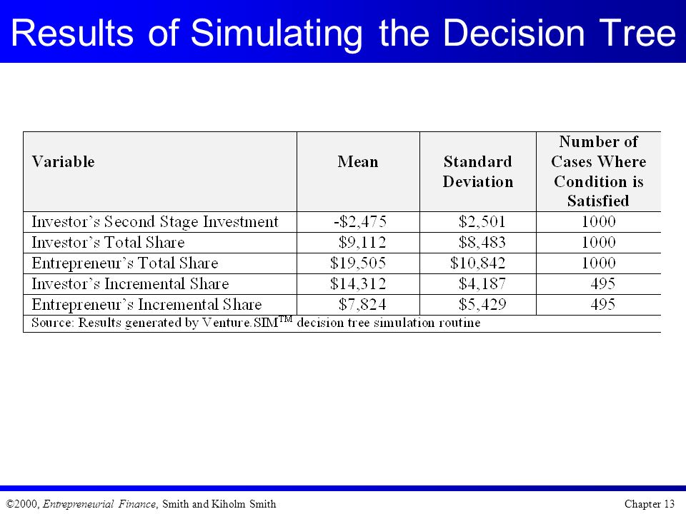 Results of Simulating the Decision Tree