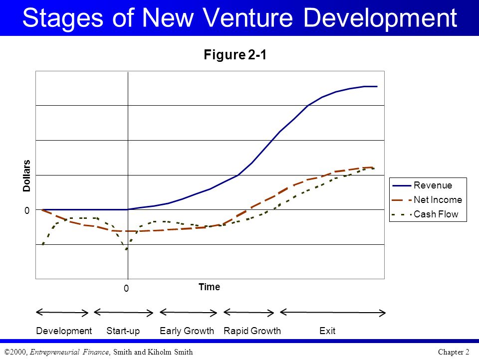 Stages of New Venture Development