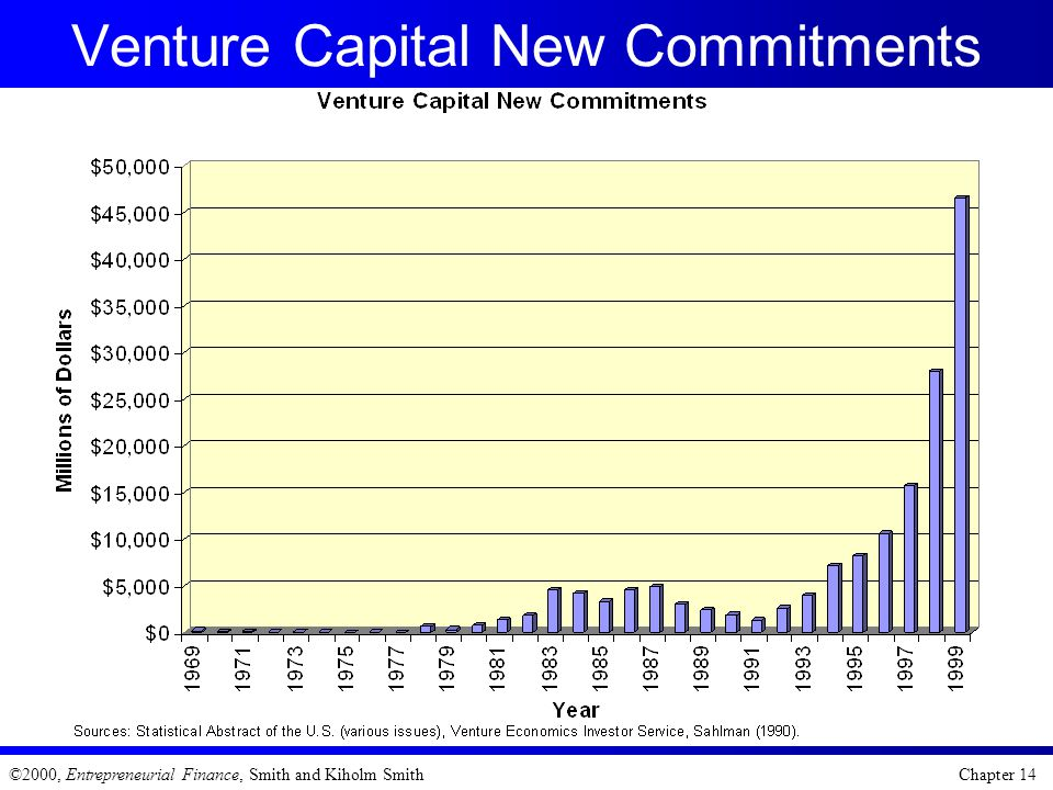 Venture Capital New Commitments