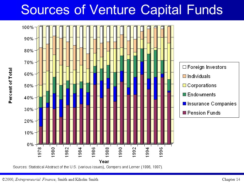 Sources of Venture Capital Funds