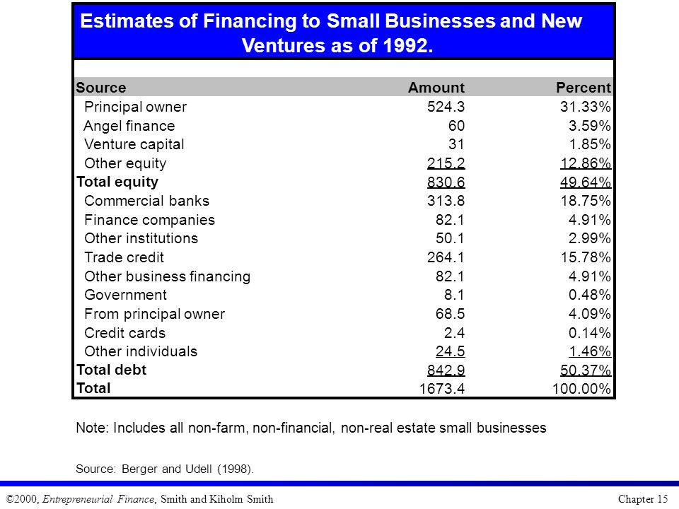 Estimates of Financing to Small Businesses and New