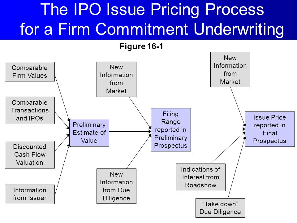 The IPO Issue Pricing Process for a Firm Commitment Underwriting
