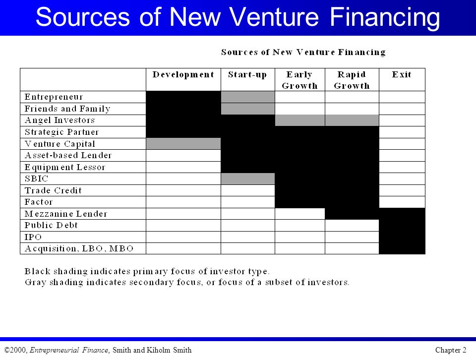 Sources of New Venture Financing