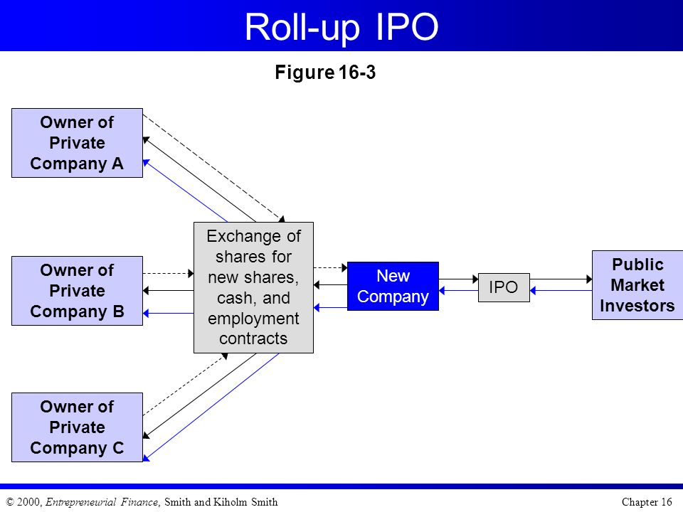 Roll-up IPO Figure 16-3 Owner of Private Company A