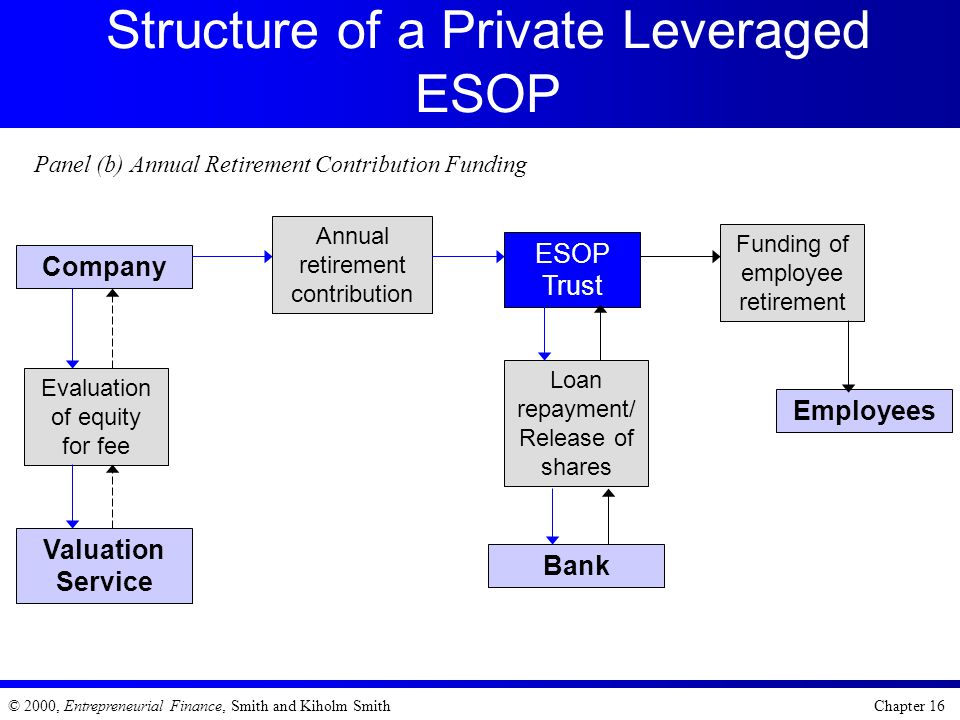 Structure of a Private Leveraged ESOP