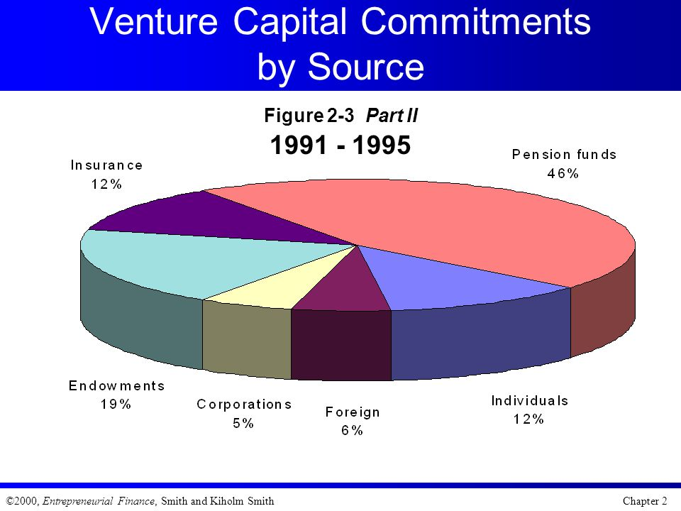 Venture Capital Commitments by Source