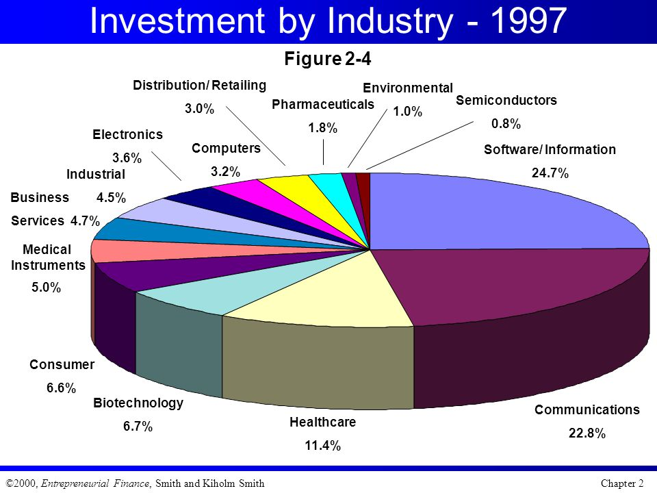 Investment by Industry - 1997