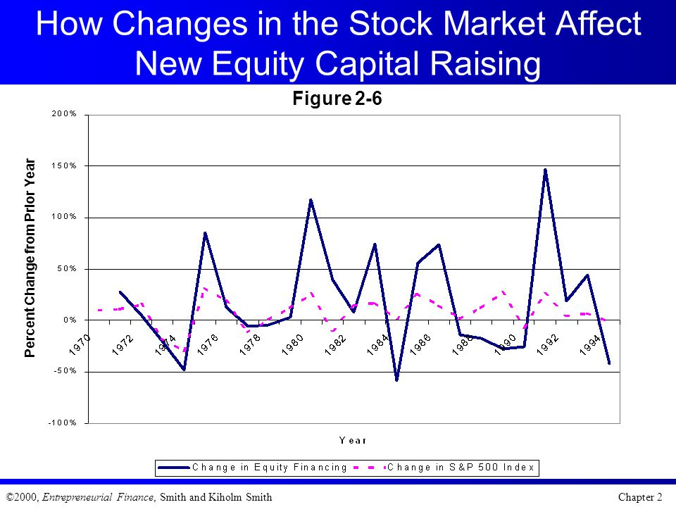 How Changes in the Stock Market Affect New Equity Capital Raising