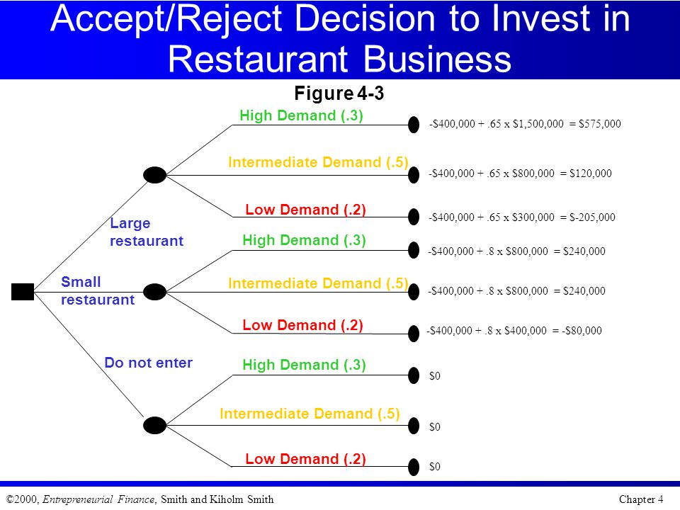 Accept/Reject Decision to Invest in Restaurant Business