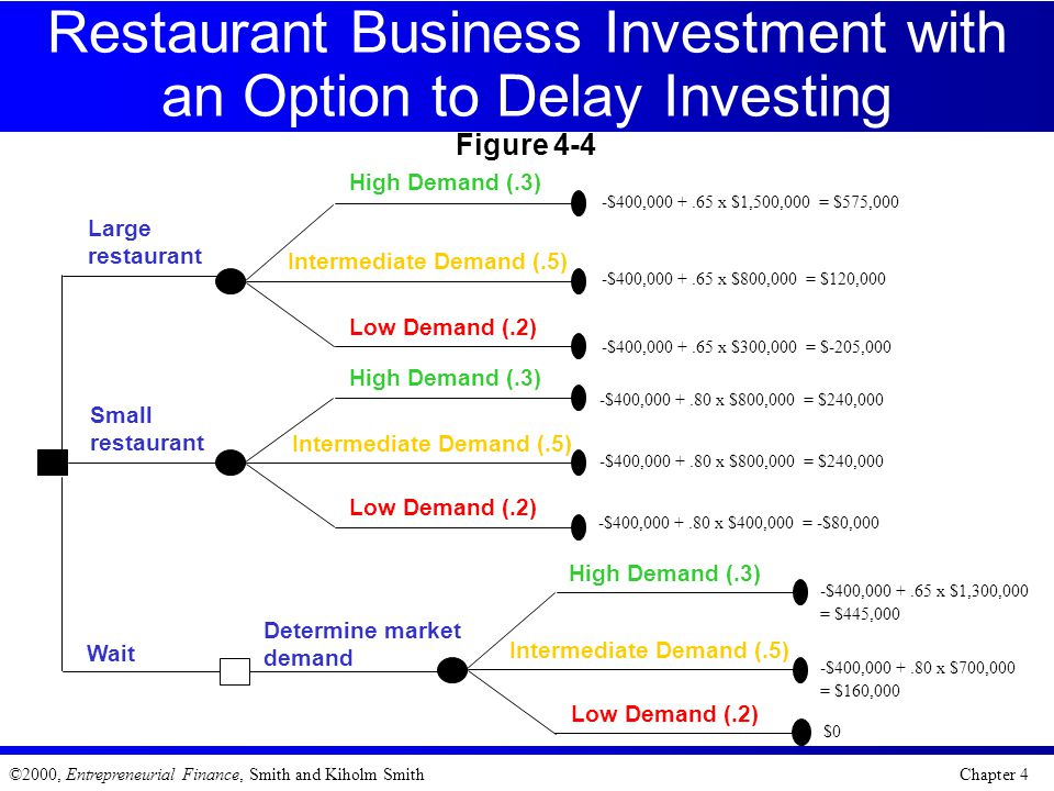 Restaurant Business Investment with an Option to Delay Investing