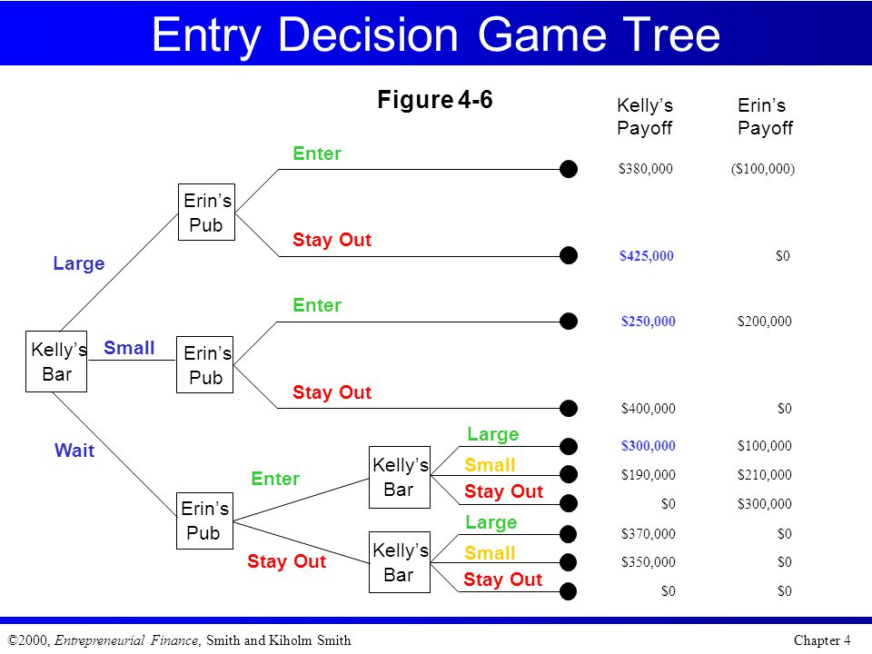 Entry Decision Game Tree