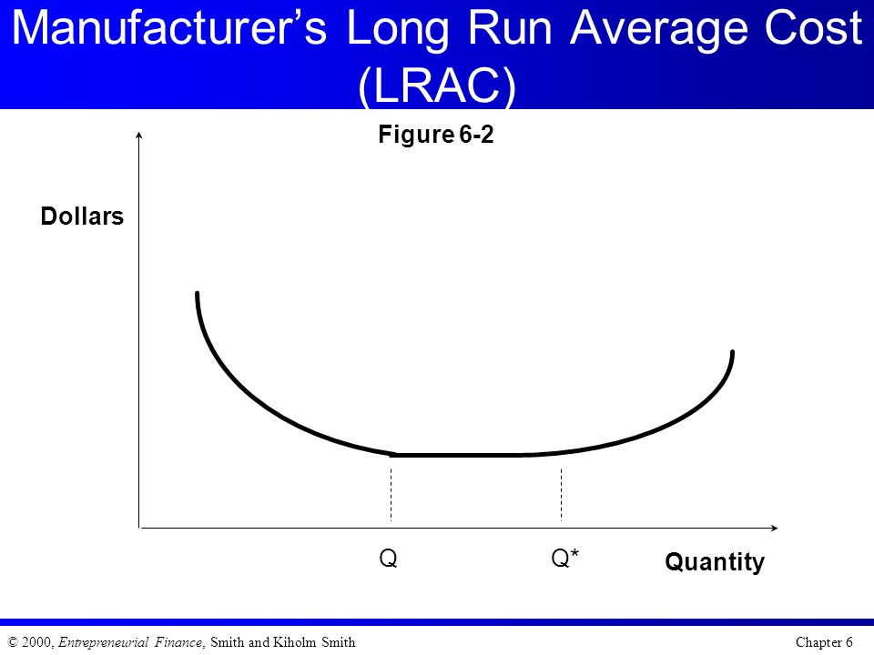 Manufacturer's Long Run Average Cost (LRAC)