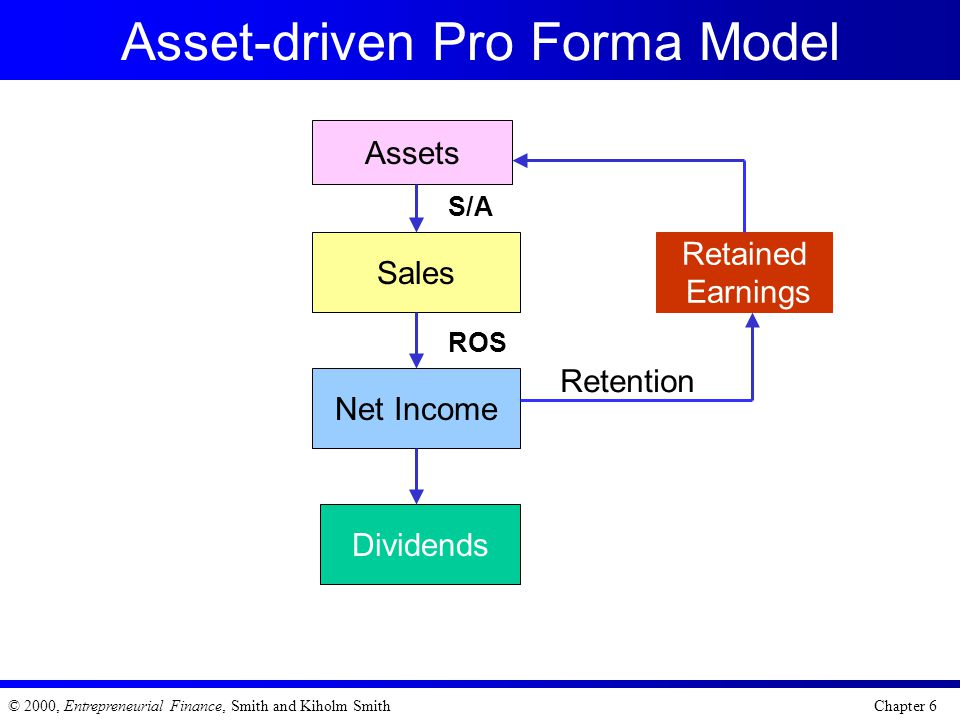 Asset-driven Pro Forma Model