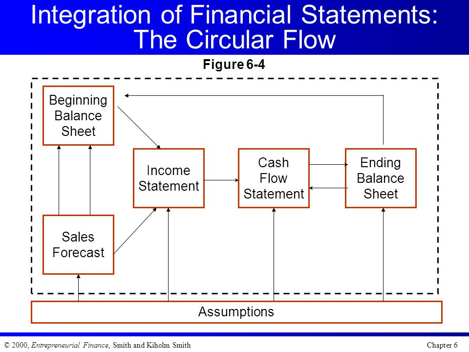 Integration of Financial Statements: The Circular Flow