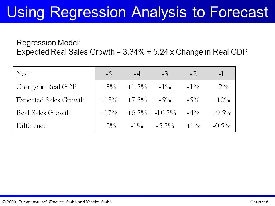 Using Regression Analysis to Forecast