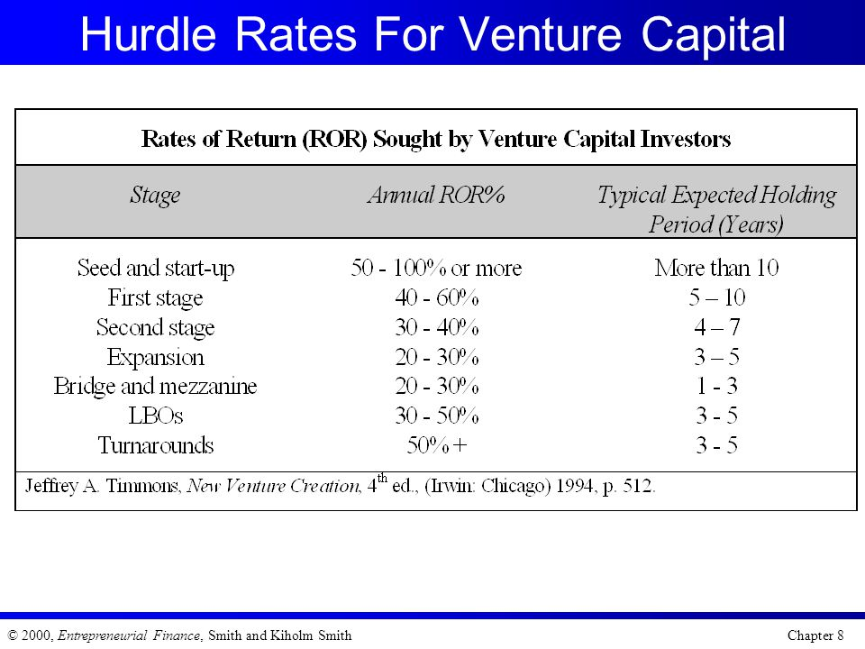 Hurdle Rates For Venture Capital