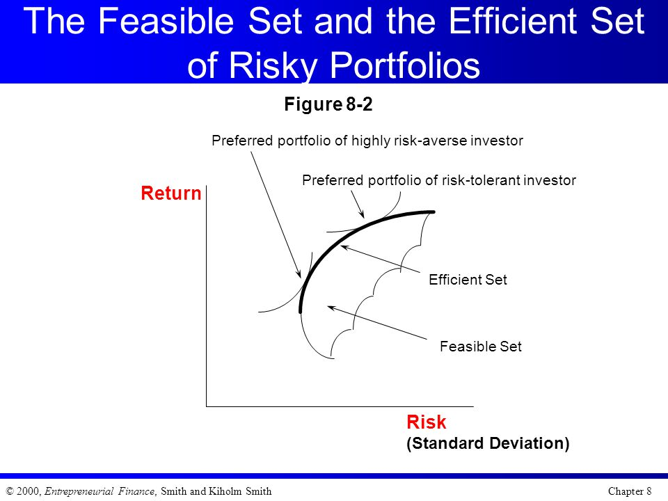 The Feasible Set and the Efficient Set of Risky Portfolios