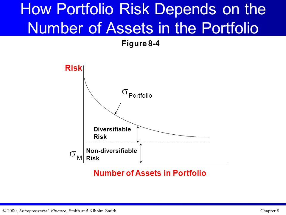 How Portfolio Risk Depends on the Number of Assets in the Portfolio