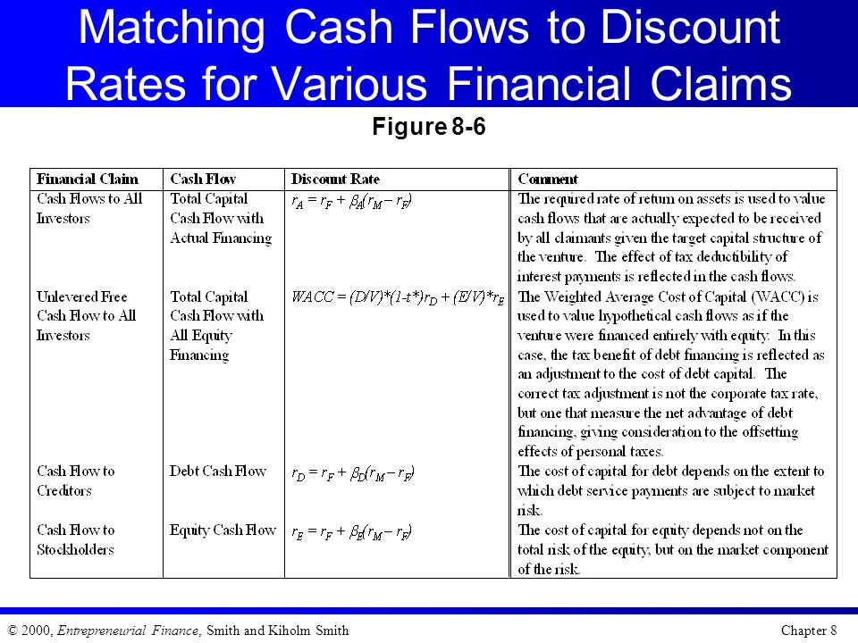 Matching Cash Flows to Discount Rates for Various Financial Claims