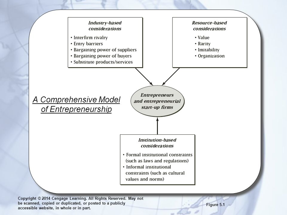 A Comprehensive Model of Entrepreneurship