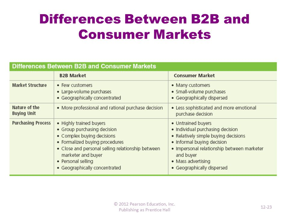 what is the difference between business market and consumer market B2b & b2c research spot the difference  ¢ fast moving consumer goods  important differences between b2c and b2b market research.