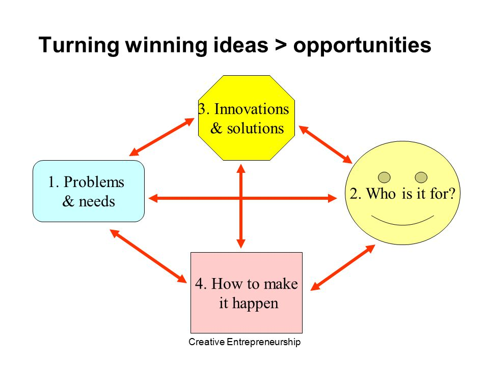 Turning winning ideas > opportunities