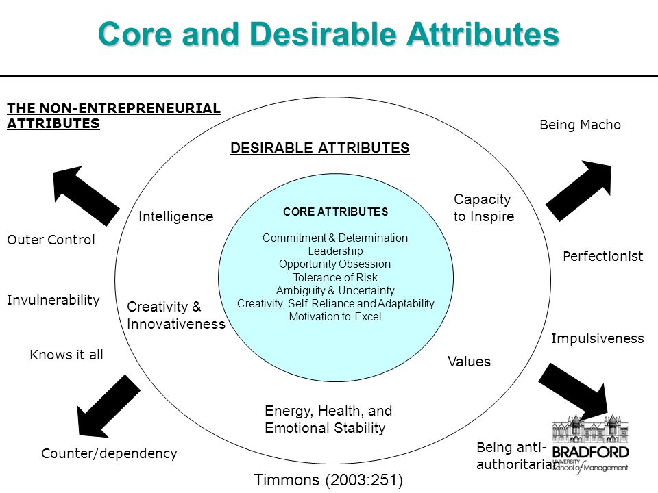 Core and Desirable Attributes