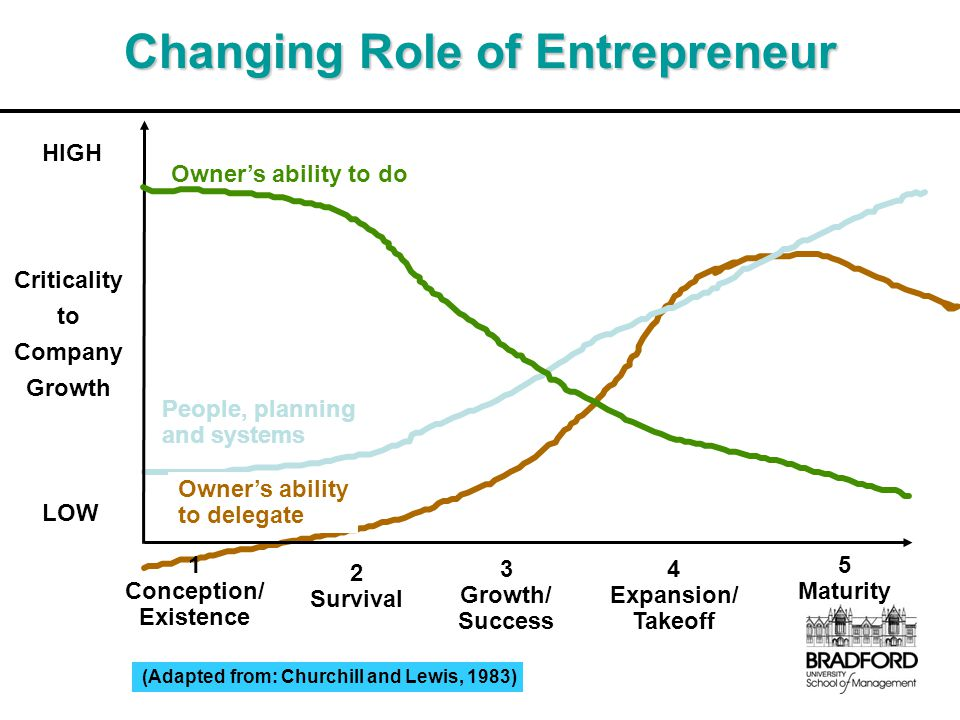 Changing Role of Entrepreneur