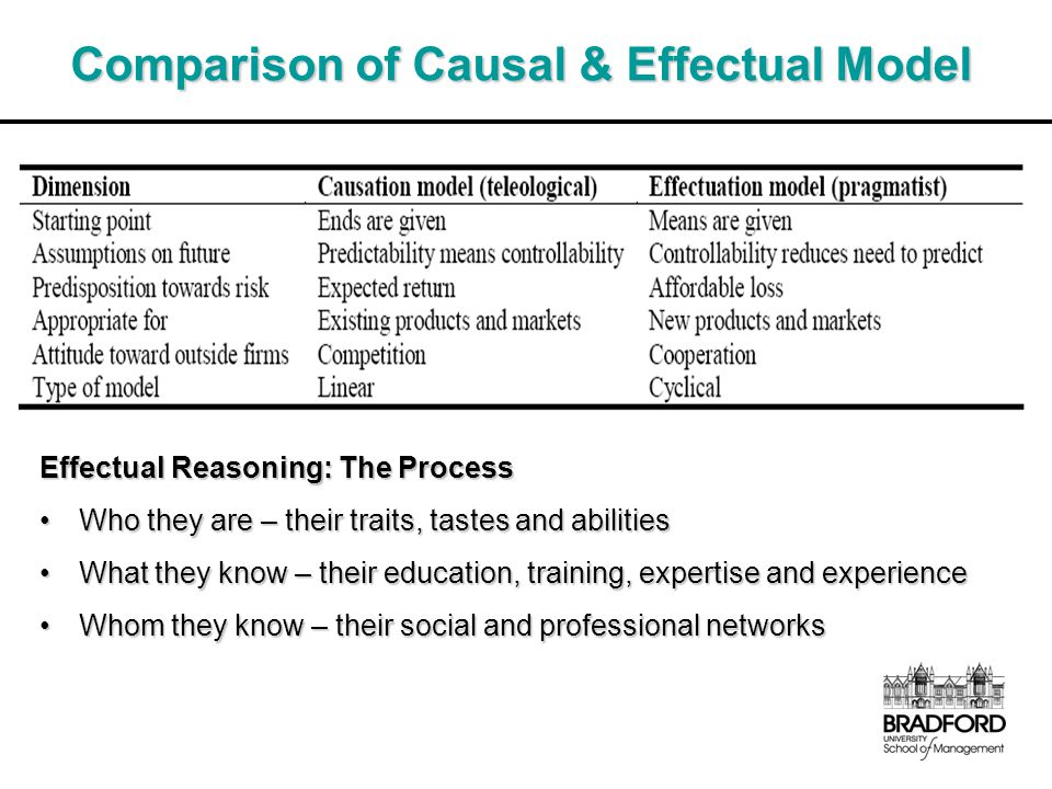Comparison of Causal & Effectual Model