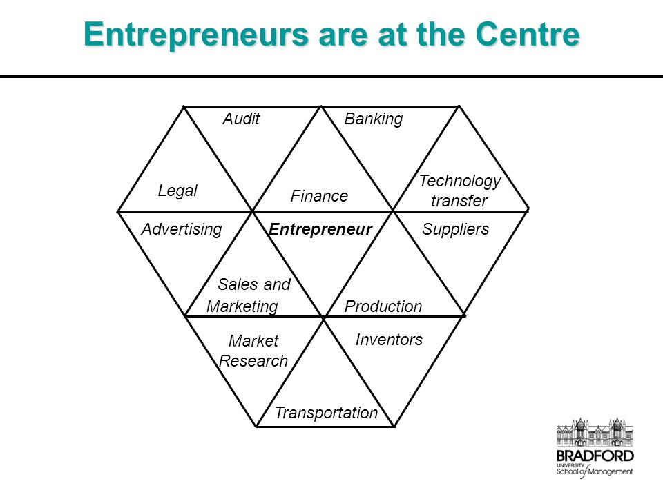 Entrepreneurs are at the Centre