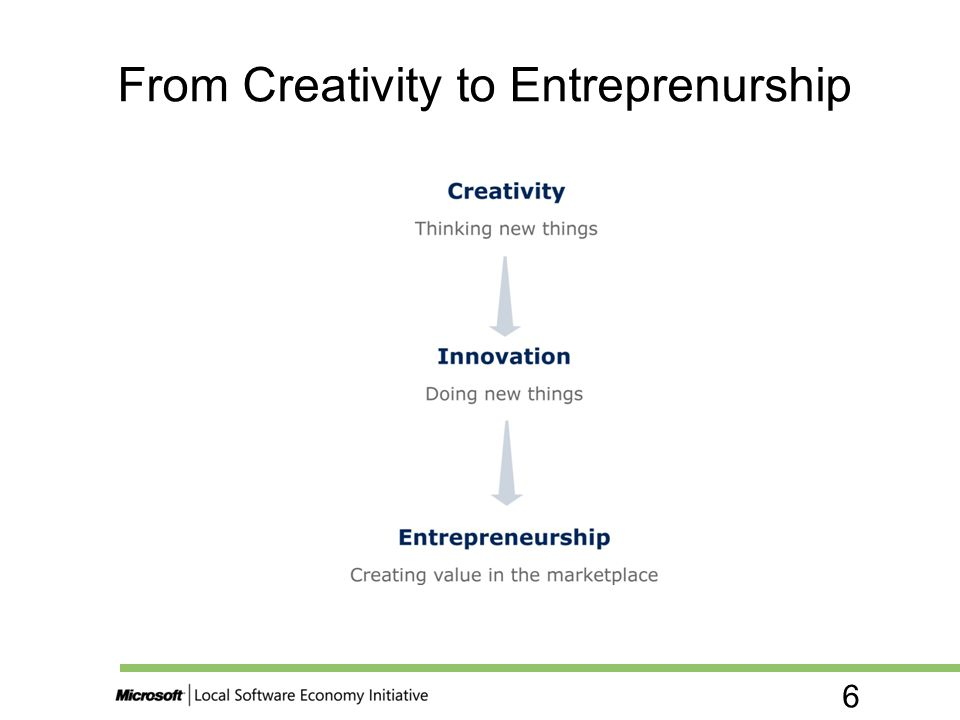 From Creativity to Entreprenurship